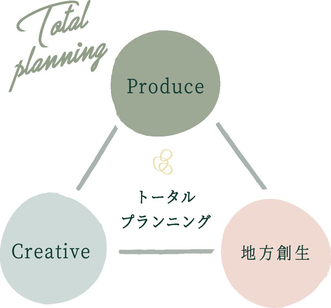 カテナ株式会社のトータルプランニングの図